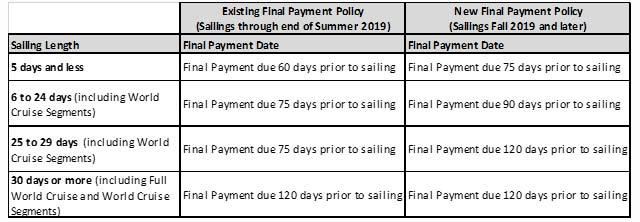 New final payment chart