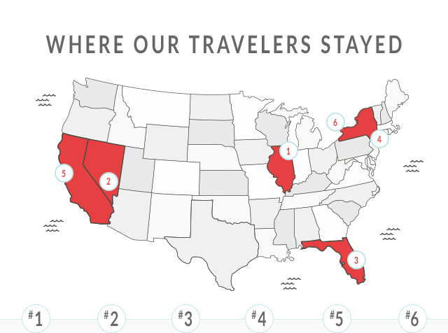 WHERE OUR TRAVELERS STAYED - #1 - #2 - #3 - #4 - #5 - #6