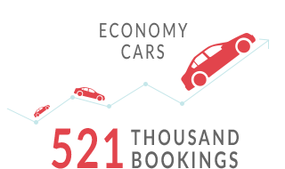 ECONOMY CARS - 521 THOUSAND BOOKINGS