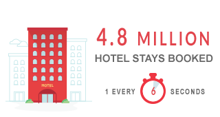 4.8 MILLION HOTEL STAYS BOOKED - 1 EVERY 6 SECONDS