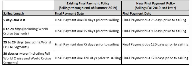 Payment and Refund Policies on each Cruise Line