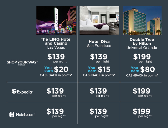 The LINQ Hotel and Casino Las Vegas —  SHOP YOUR WAY® HOTELS: $139 per night, You earn $20 CASHBACK in points* | Expedia®: $139 per night | Hotels.com®: $139 per night  || Hotel Diva San Francisco — SHOP YOUR WAY® HOTELS: $139 per night, You earn $15 CASHBACK in points* | Expedia®: $139 per night | Hotels.com®: $139 per night  || Double Tree by Hilton Universal Orlando — SHOP YOUR WAY® HOTELS: $199 per night, You earn $80 CASHBACK in points* | Expedia®: $199 per night | Hotels.com®: $199 per night