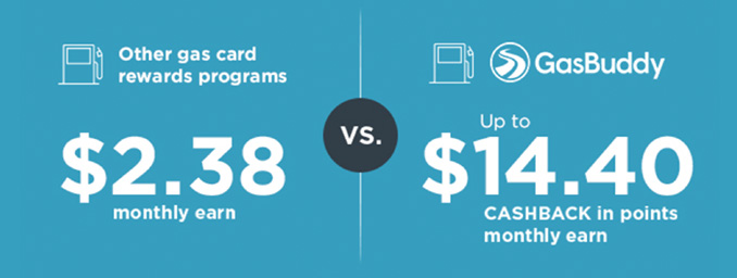 Other gas card rewards programs: $2.38 monthly earn -VS.- GasBuddy: Up to $14.40 CASHBACK in points monthly earn