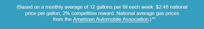 (Based on a monthly average of 12 gallons per fill each week: $2.48 national price per gallon, 2% competitive reward. National average gas prices from the American Automobile Association.)